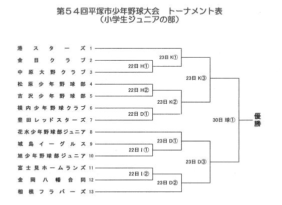 第54回平塚市少年野球大会ジュニアの部組合せ