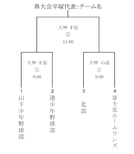 全日本学童平塚予選組合せ