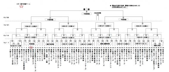 第24回青葉杯秋季チビッ子野球大会の組合せ表