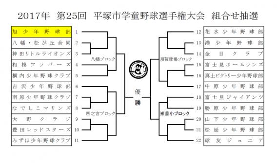 第25回平塚市学童野球選手権大会 組合せ表