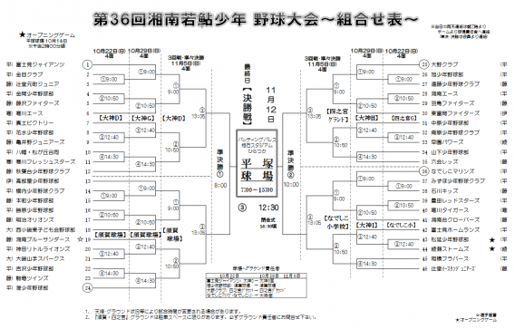 第36回湘南若鮎少年野球大会の組合せ表